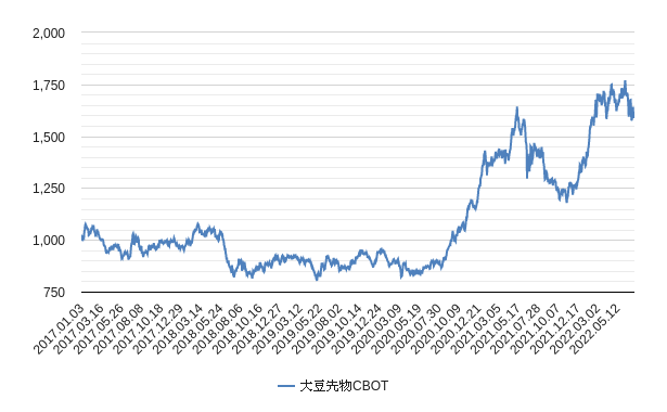 大豆価格チャート