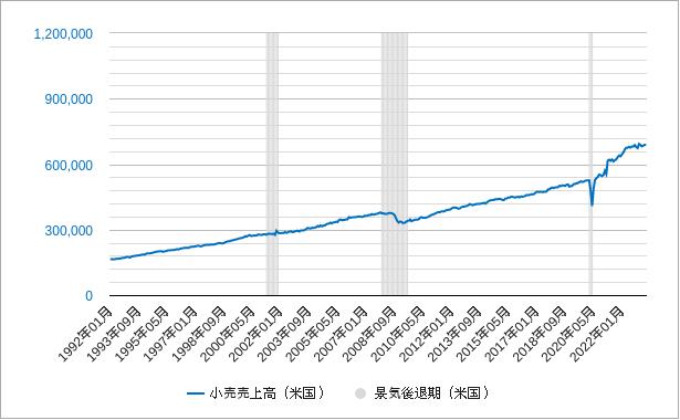 小売売上高(米国・アメリカ)チャート