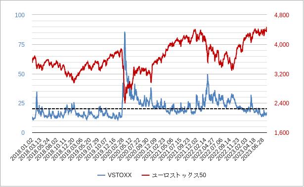vstoxxチャート